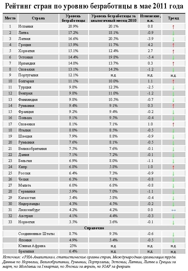 рейтинг профессий в россии по оплате презентация